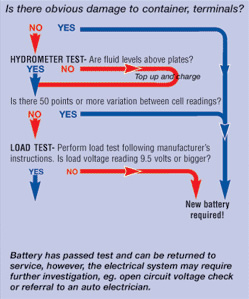 Battery check and  troubleshooting flowchart